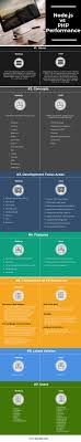 Node Js Vs Php Performance 7 Successful Comparisons To Learn