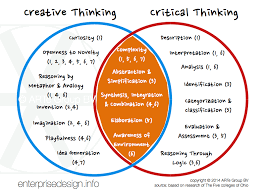 TYPES OF THINKING Creative Thinking     fresh perspectives and ideas