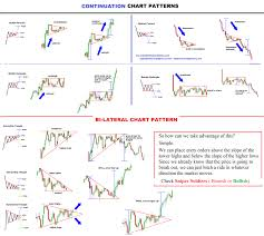 Forex Chart Patterns Chart Patterns Forex Trading Strategies Forex Trading
