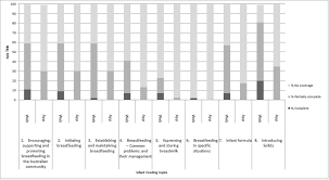 Infant Feeding Chart Breast Milk Topics From The Infant Feeding Guidelines Provided On