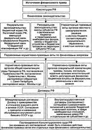 Курсовая работа Управление финансами в условиях рыночных  Курсовая работа Управление финансами в условиях рыночных отношений 2 ru