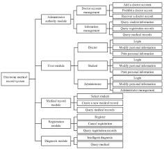 Functional Chart Of Emr Download Scientific Diagram