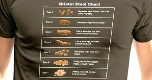 Bristol Stool Chart Type 6 Types Of Stool Awalktobeautiful Info