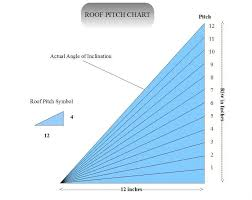 Pitch Factor Chart Roof Pitch Factors In 2019 Gutter Sizes Pitch Construction