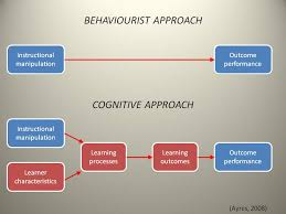 Behaviorism   laurelbeaton The History of Behaviorism  Cognitivism and Constructivism in Instructional  Design