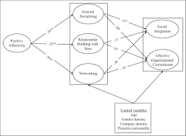 the final structural equation modeling results