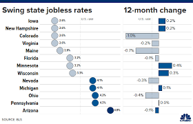 See Unemployment Rate In Swing States For Trump 2020 Election