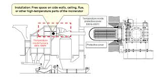 fig 6 example of installation at general waste disposal facility incinerator 1