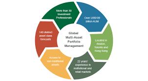 Asset Allocation Chart 2018 Asset Allocation Portfolio Solutions