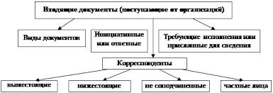 Реферат Организация документооборота в компании ЗАО Жилищный  Документооборот в организации