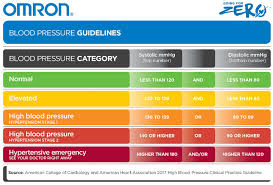 Blood Preasure Chart 2019
