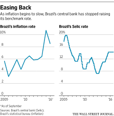Selic Rate Chart Brazil Central Bank Expected To Cut Benchmark Selic Rate Wsj