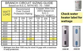 house wiring gauge the wiring diagram household wire gauge chart nilza house wiring