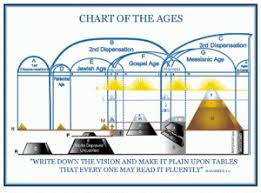 Plan Of The Ages Chart The Divine Plan Of The Ages In Brief Biblestudents Org