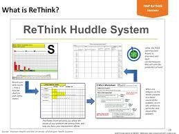 Rethinking At Hap A Continuous Improvement Ci Journey