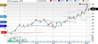 Fedex Stock Quote Beauteous FedEx FDX Stock Pops On Massive Q48 Earnings Revenue Beats