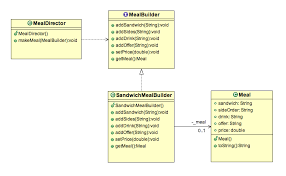 Builder Pattern Java
