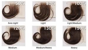 Marquesa Hair Density Chart Marquesahair