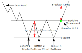 Stock Chart Tutorial Tutorials On Triple Bottom Chart Pattern