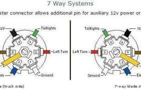 7 pole trailer wiring diagram connector blade free download co way 7 pole rv trailer wiring diagram 7 way trailer plug wiring diagram s 8684327e38e3b8bf 2 0 in