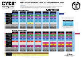 Feedcharts Calculators Cyco Platinum Series