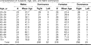 Table 2 From Adult Norills For The Box And Block Test Of