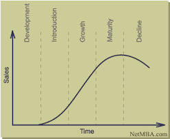 product life cycle product life cycle curve