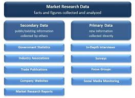 Flow Chart Of Primary And Secondary Data Primary Data Vs Secondary Data Market Research Methods