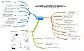 Project Management Process Flow Chart Pdf Project Management Planning Process Plans Cost How Many