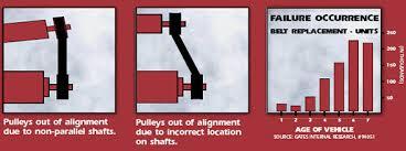 Gates Serpentine Belt Size Chart Technical Faqs Cars