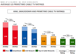 World Wrestling Entertainment Weak Tv Ratings And Rival