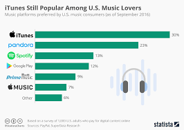 Chart Itunes Still Popular Among U S Music Lovers Statista