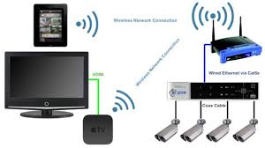 viewing cctv cameras apple tv airplay apple tv cctv cameras wiring diagram