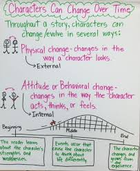 Character Change Anchor Chart Workshop Anchor Charts Ela Anchor Charts Anchor Charts