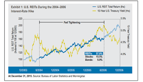 Consider Equity Reits For Your Next Investment