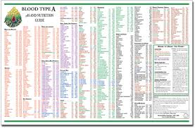 Blood Type Nutrition Chart Singles Or Set