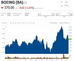 Goldman Sachs Slashes Its Boeing Price Target Says 737 Max