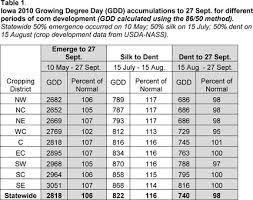Corn Dry Down Chart Corn Development And September Yield Forecast 2010