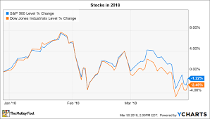 30 Day Stock Market Chart 3 Things To Watch In The Stock Market This Week The Motley