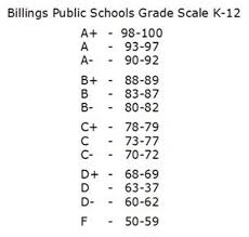 School Grading Scale Chart Quotes About School Grades 86 Quotes