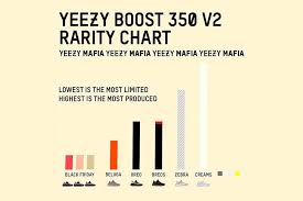 Yeezy Release Chart 2018 Why Do Brands Like Adidas Only Release A Limited Amount Of
