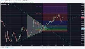 Shcomp Chart Shcomp Symmetrical Triangle 20180525 1 Min Chart Chchart