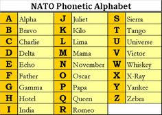 Army Phonetic Alphabet Chart 17 Best Nato Phonetic Alphabet Images In 2019 Alphabet