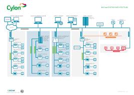 cylon bacnet system architecture diagram