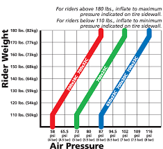 Michelin Tire Pressure Chart Car What Pressure Should I Run My Road Bike Tyres At Bicycles