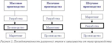 Реферат Теория организации com Банк рефератов  Теория организации