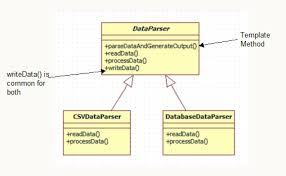 Template Pattern Awesome Template Method Design Pattern In Java