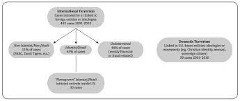 muslim political research associates fbi doj classifications of terrorism