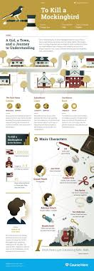 best images about to kill a mockingbird gcse this coursehero infographic on to kill a mockingbird is both visually stunning and informative