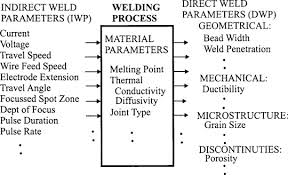 Mig Welding Gas Pressure Chart Shielding Gas Flow An Overview Sciencedirect Topics
